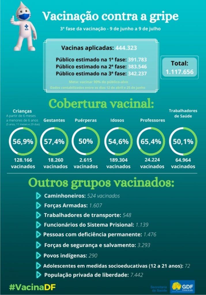 vacinacao-gripe-influenza-saude-brasilia-df_2
