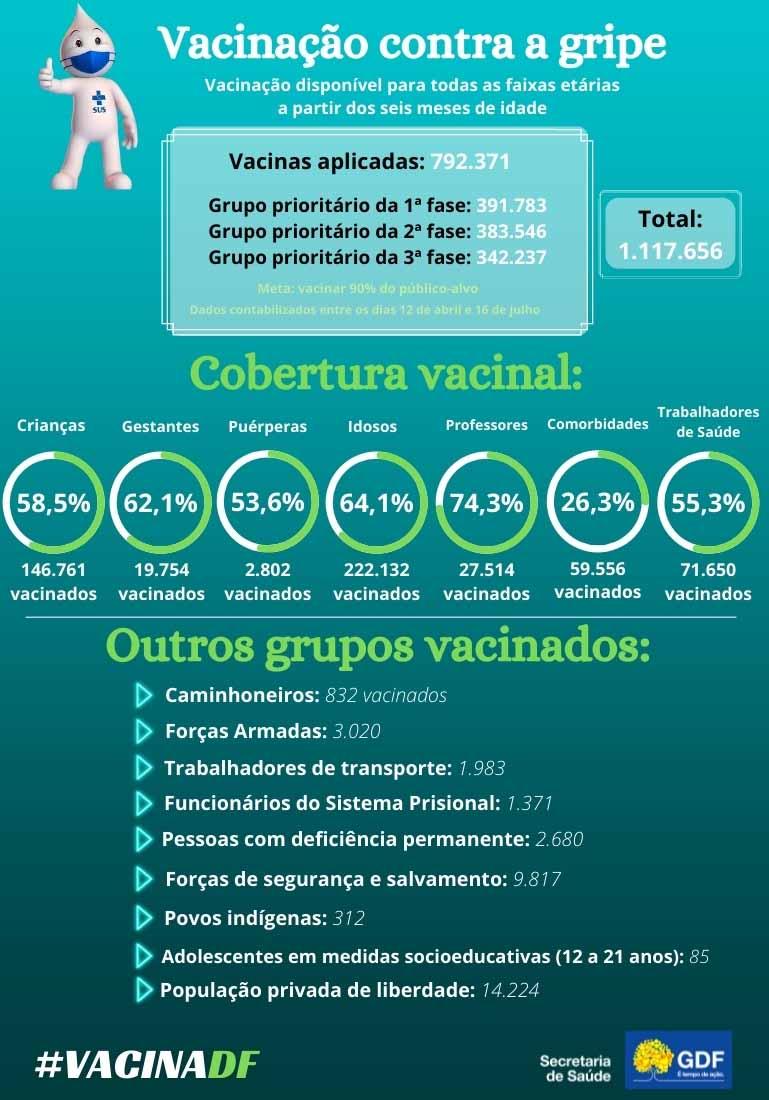 Cobertura vacinal_Influenza e Covid