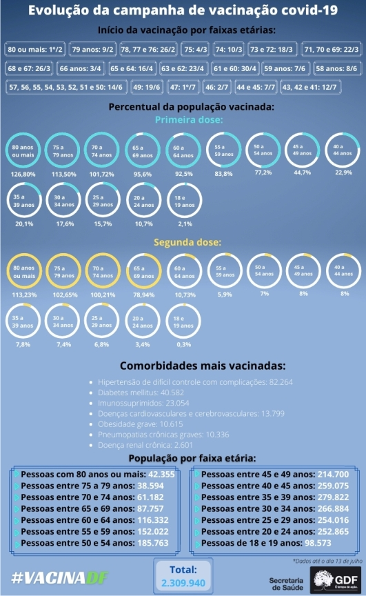 vacinadf-vacinacao-df-saude-brasilia